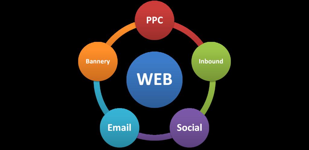 Komplexní poradenství online marketingu