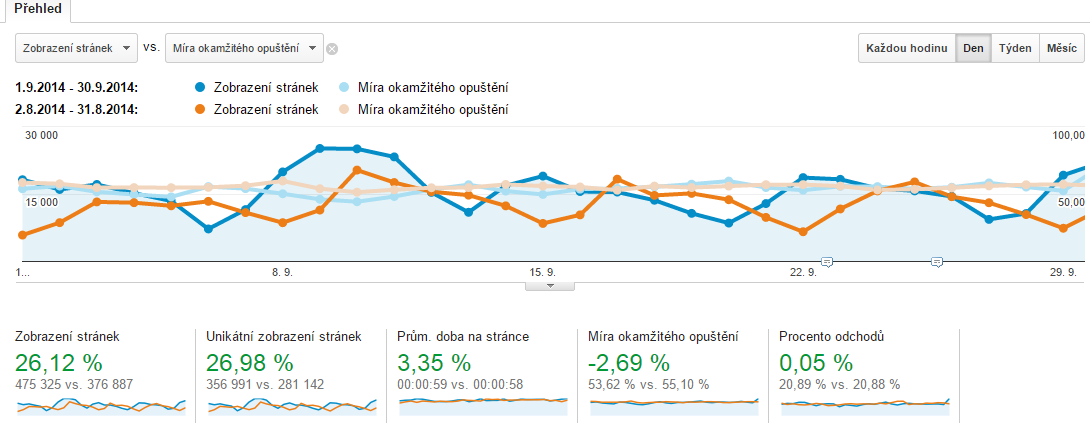 Nejčastější chytáky v Google Analytics