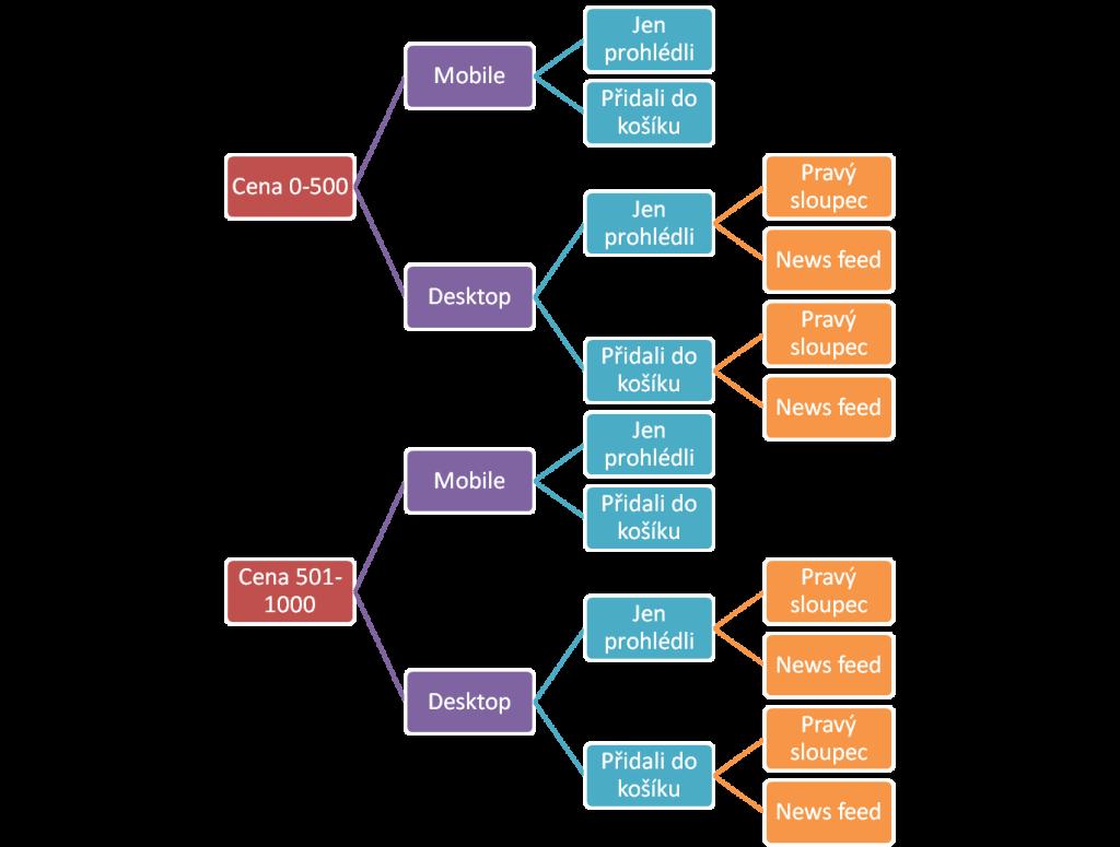 Takhle třeba může vypadat váš náčrtek struktury kampaní. Co se na začátku zdálo jednoduché, znamená pro tento jednoduchý příklad 12 rozdílných sad reklam. Nedejbože, pokud bych chtěl ještě odlišovat podle kategorie, nebo více dělit podle ceny.