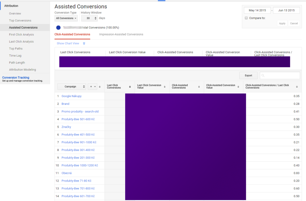 Asisted conversions in Attribution Tool